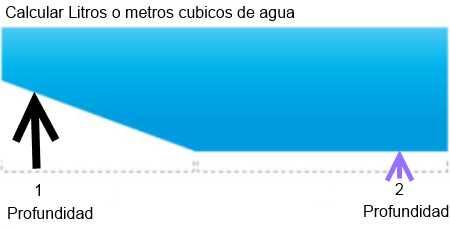 Calcular metros cubicos a litros for Calcular litros piscina